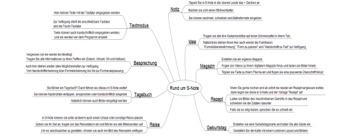 S-Note_Mind-Map groß